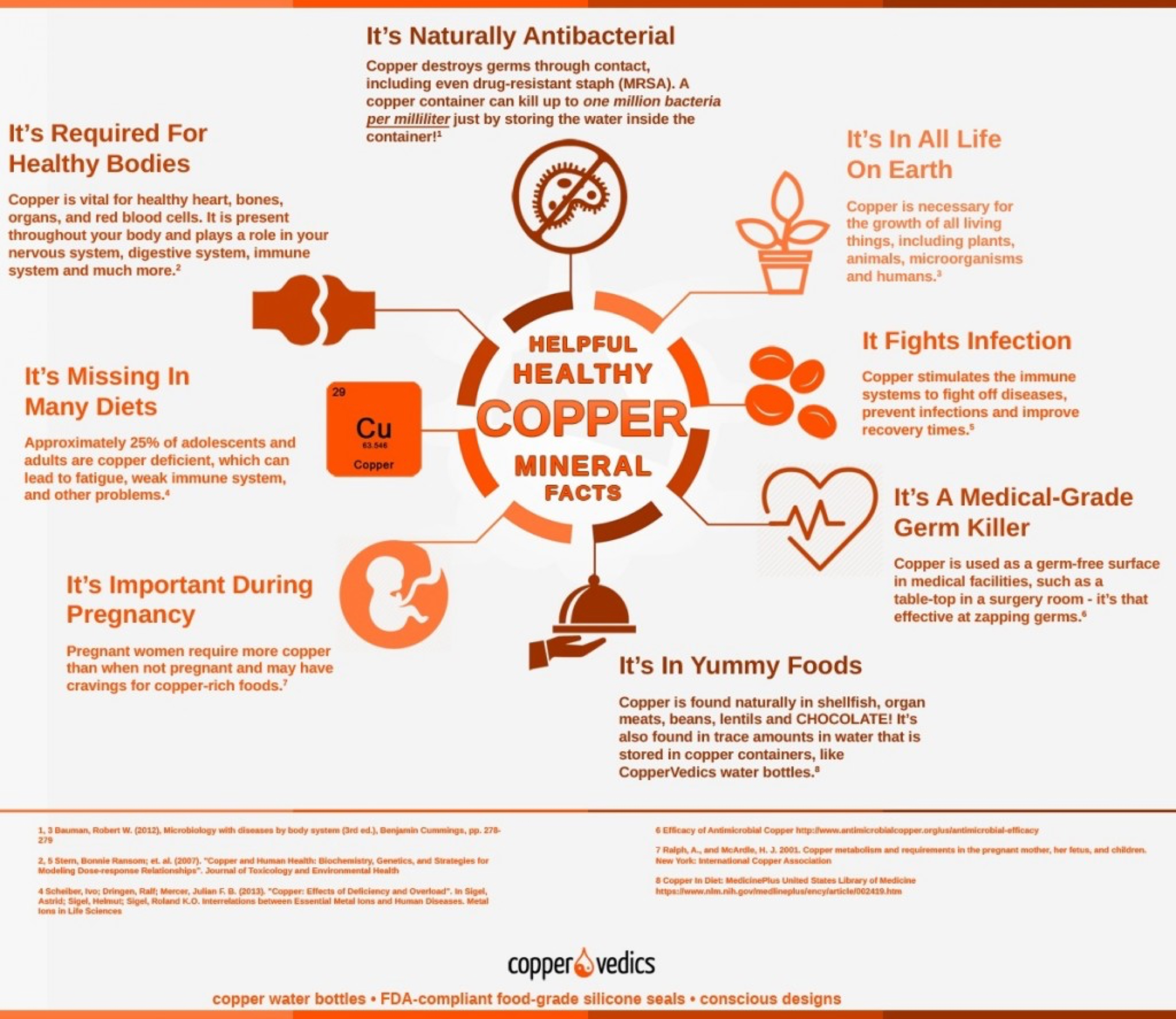 copper-health-infographic (1)